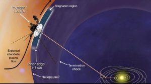 Gráfico de la nasa de la situacion respecto a la tierra de la sonda voyager1