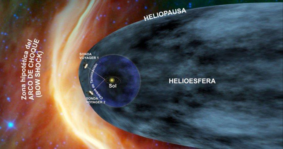 Gráfico de la situación de las sondas voyager en el sistema Solar