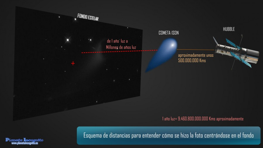 Esquema de posiciones ISON, Hubble y fondo del universo
