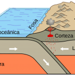 2000px-Oceanic-continental_convergence_Fig21oceancont_spanish.svg