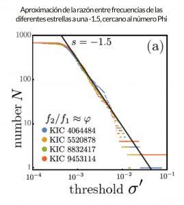 Gráfica de aproximación de la razón de las frecuencias de las 5 estrellas al número áureo
