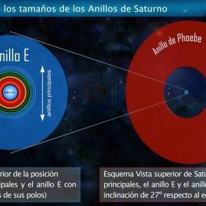 El nuevo anillo de Saturno podría ser alucinantemente Grande