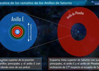 Comparativa de los Anillos de Saturno Principales con el Anillo E y el anillo de Febe o Phoebe
