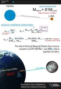 Encontrando el centro de Masas del Sistema Tierra Luna