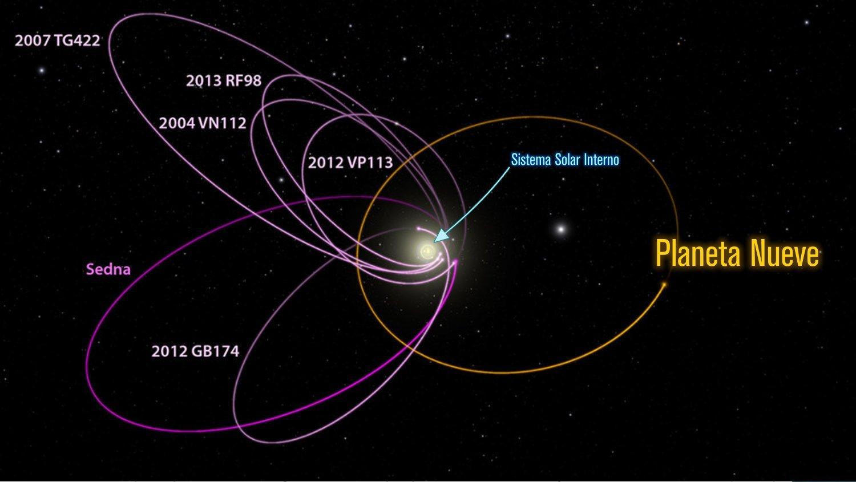 El Planeta Nueve, ¿un nuevo Planeta en el Sistema Solar? 5