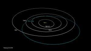 aDiagrama de la órbita del Asteroide TX 68 (NASA)