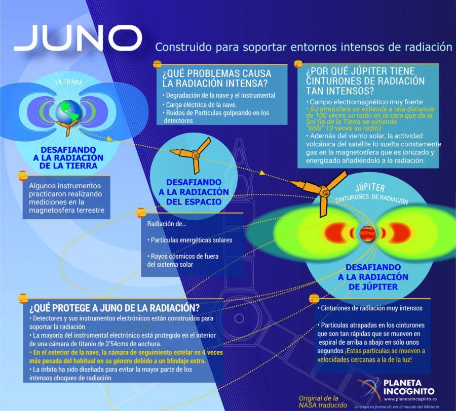 Infografia Juno 2 900x812, Planeta Incógnito