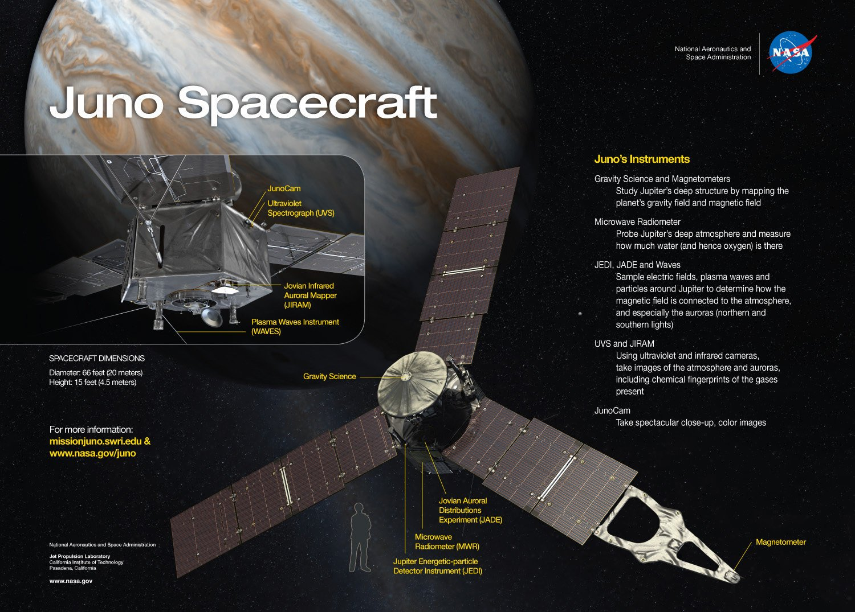 JunoSpacecraft, Planeta Incógnito