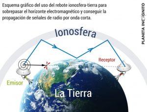Esquema gráfico del uso del rebote ionosfera-tierra para sobrepasar el horizonte electromagnético y conseguir la propagación de señales de radio por onda corta.