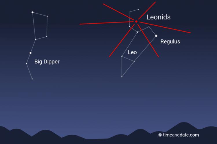 Como disfrutar de las Leónidas, la lluvia de estrellas de Noviembre en ambos hemisferios 2