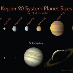 KEPLER 90-i, el octavo planeta de KEPLER90 hallado mediante inteligencia artificial