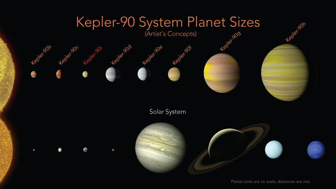 PIA22193 Kepler 90 ExoPlanetSystem Sizes 20171214, Planeta Incógnito