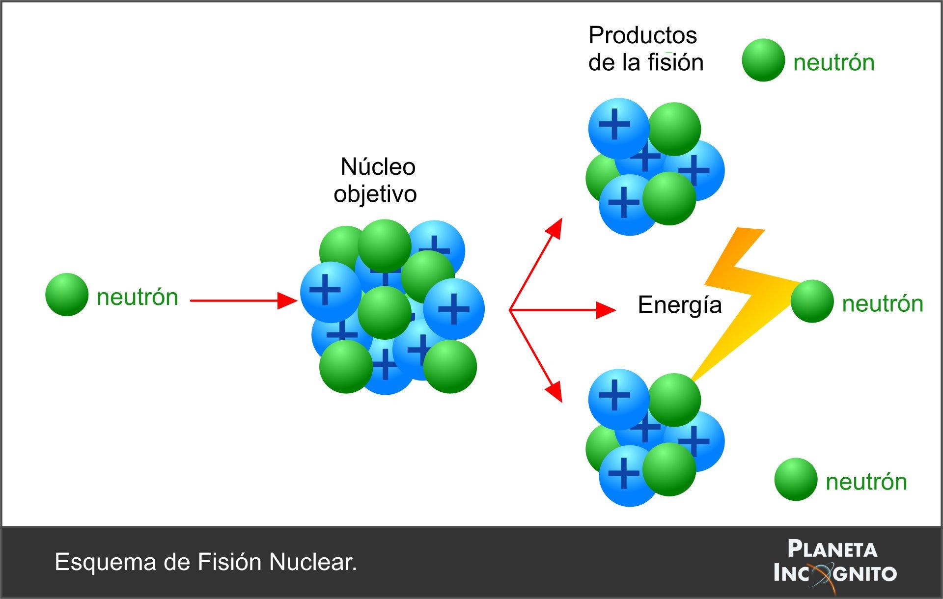Esquemas del proceso actual de fisión (inferior) y de fusión con Isótopos de Hidrógeno