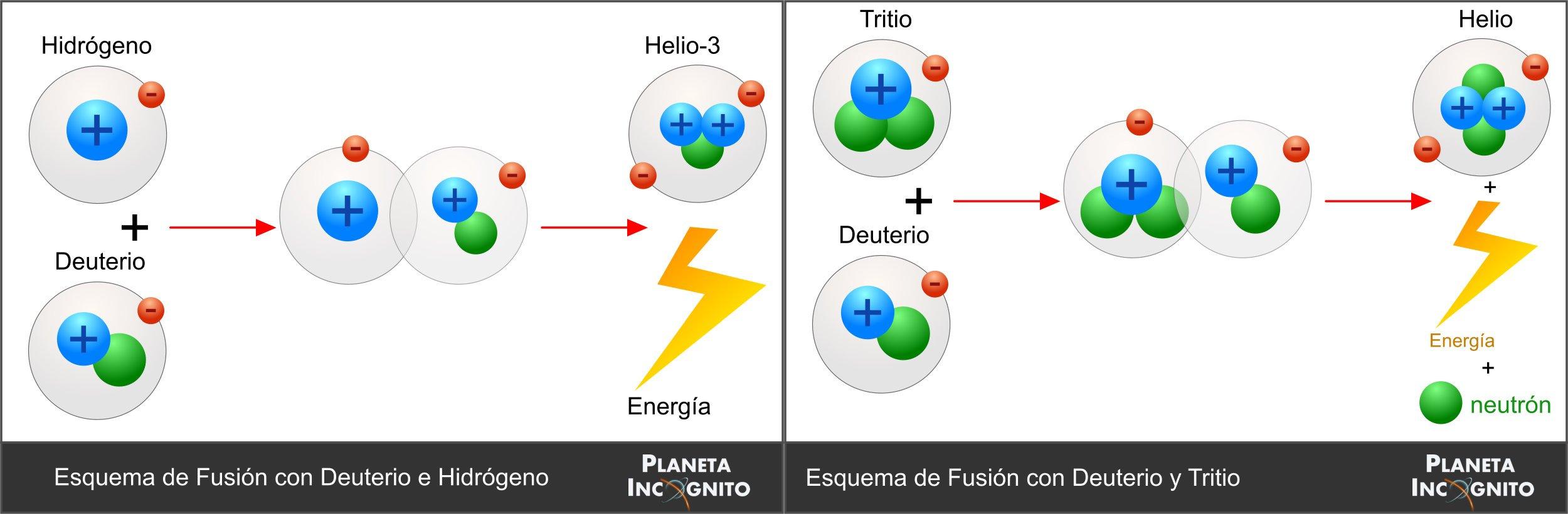 Fusion, Planeta Incógnito
