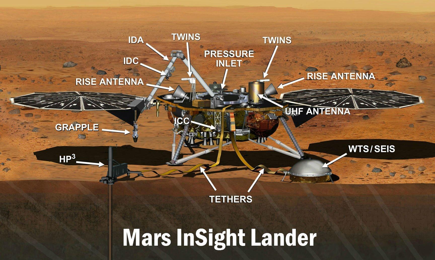 IDA e IDC: Brazo Robótico desplegable con instrumentación y cámara. RISE Antenna:  Antena que capta ondas de radio de la banda X para el aterrizaje y las variaciones del eje de rotación marciano.  GRAPPEL:  Instumentos de agarre PRESSURE INLET: Para medir la presión marciana. TWINS:  Instrumentos para medir la temperatura del aire y la intensidad aí como irección del viento sobre la superficie de Marte. THETHER:  cuerdas HP3: Sonda de perforación para analizar propiedades físicas del subsuelo marciano. SEIS: Antes lo hemos mencionado, está destinado a explorar el interior de Marte