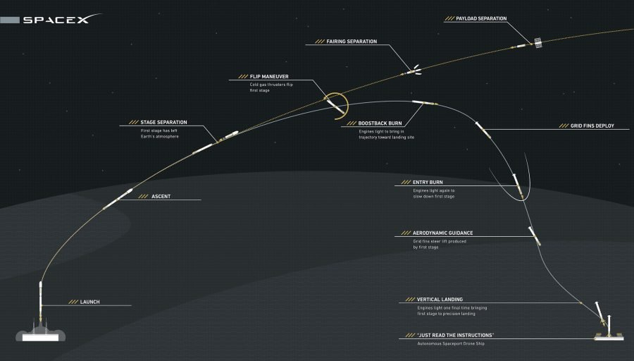 Fases del Falcon 9 de Space X