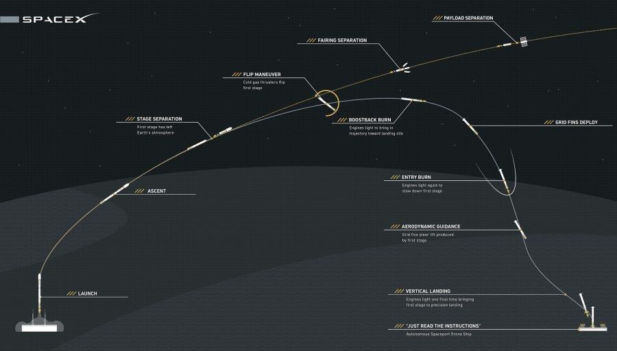 Spacex Reusable Rocket Test.0 900x512, Planeta Incógnito