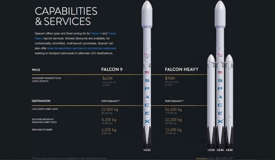 Diagrama del Falcon Heavy que se lanzara el próximo Enero de 2018 en pruebas.
