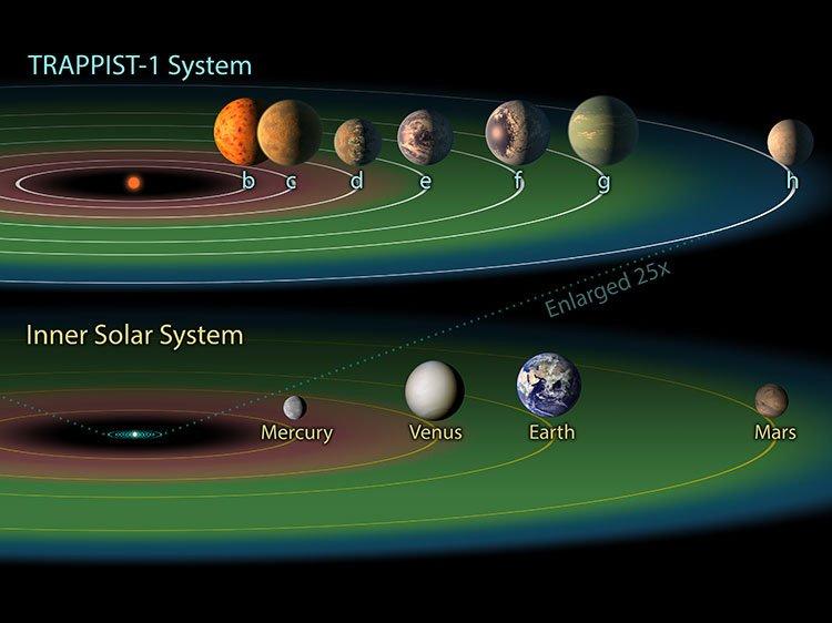 KEPLER 90-i, el octavo planeta de KEPLER90 hallado mediante inteligencia artificial 1