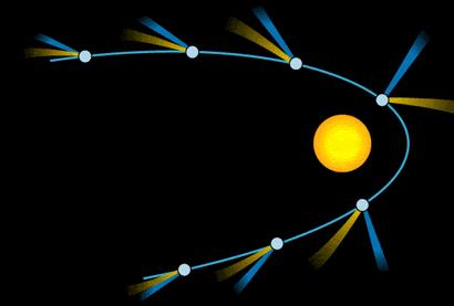 Un cometa emite una cola de partículas que se vaporizan desde un estado de congelación (subliman) proyectándose al espacio