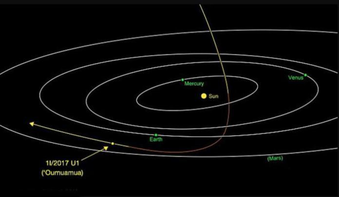 Trayectoria por el sistema solar de Oumuamua