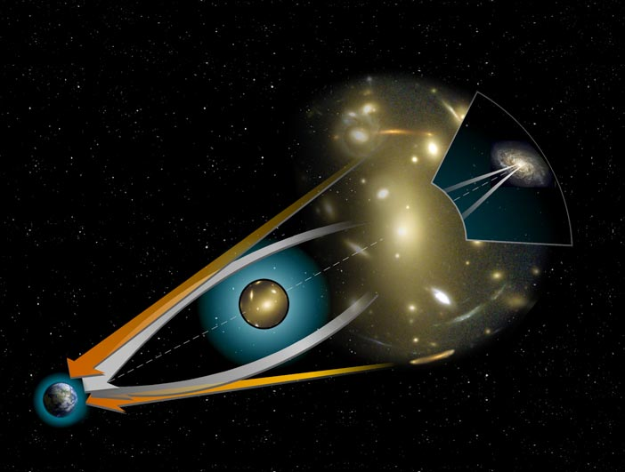 Se Detectan los primeros Exoplanetas fuera de nuestra galaxia gracias a lentes gravitacionales 1