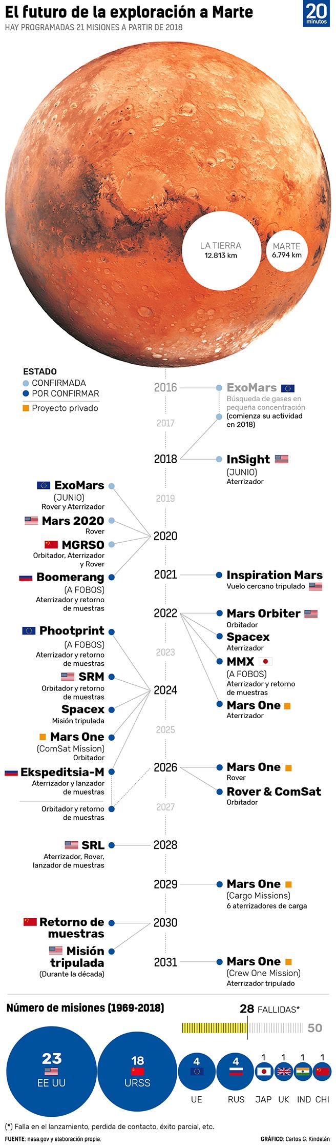 Asi Seran Todas Las Misiones Que Despegaran Rumbo A Marte 1, Planeta Incógnito