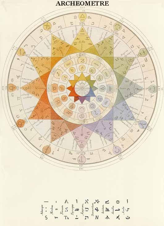 4x23 EL ARQUEÓMETRO: La esotérica llave maestra de los símbolos 2