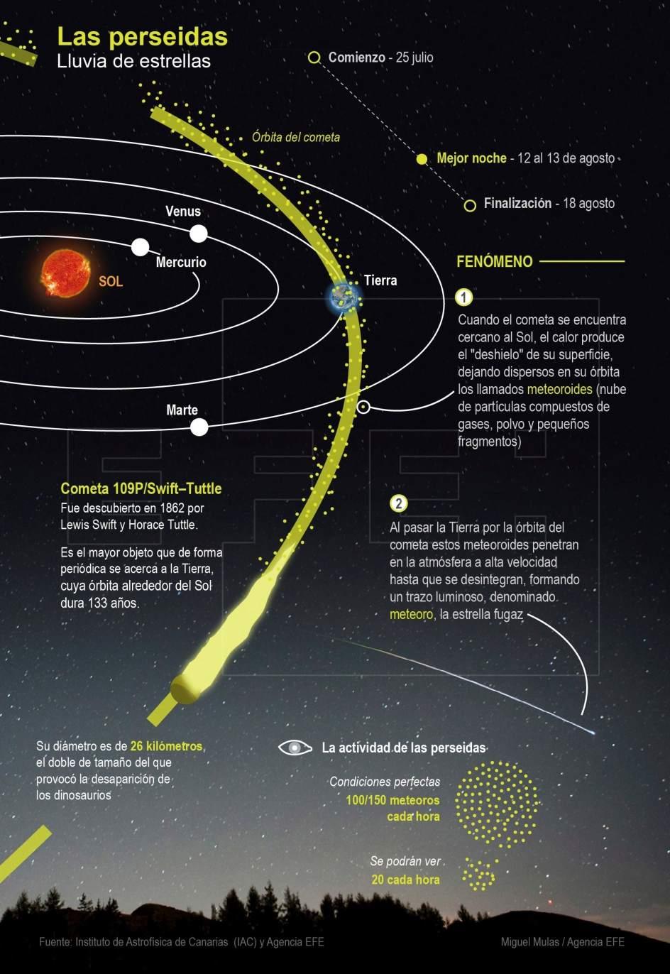 Vuelven Las Perseidas La Lluvia De Estrellas Mas Esperada Del Ano 1, Planeta Incógnito