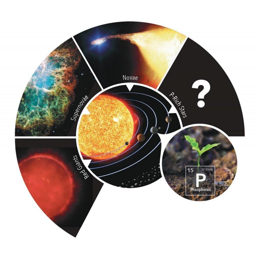 Presencia de fósforo en el universo