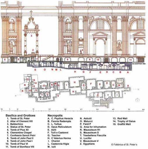 Plano Necrópolis y Basílica de San Pedro